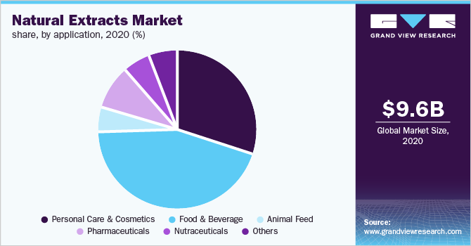 Global natural extracts market share, by application, 2020 (%)