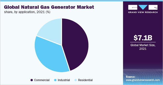 https://www.grandviewresearch.com/static/img/research/global-natural-gas-generator-market.png