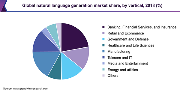 Global natural language generation market