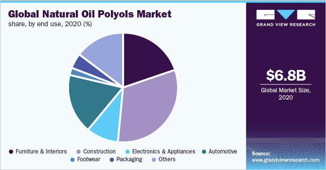 Global natural oil polyols market share