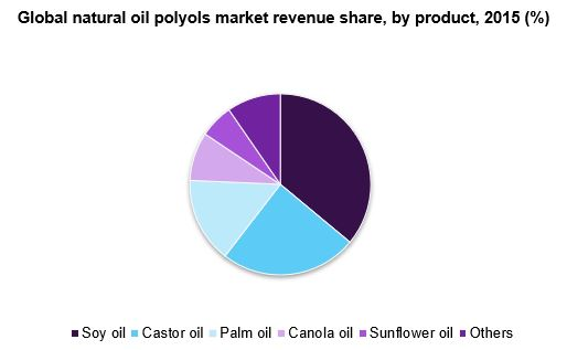 Global natural oil polyols market