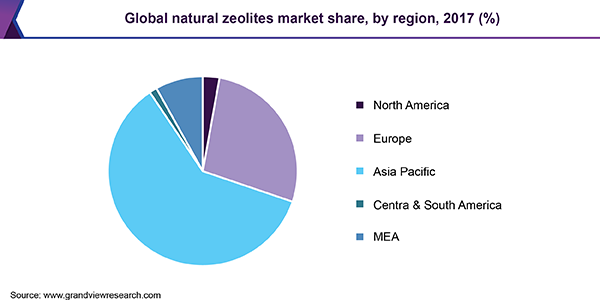 Global natural zeolites market