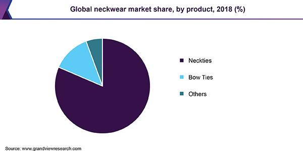 Global neckwear market share, by product, 2018 (%)