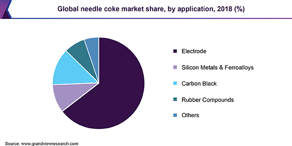 Global needle coke market share, by application, 2018 (%)