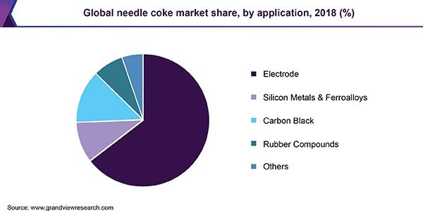 Global needle coke market share, by application, 2018 (%)