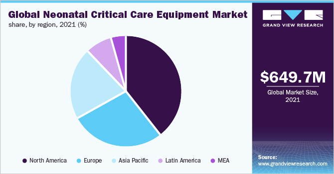 Global neonatal critical care equipment market share, by region, 2019 (%)