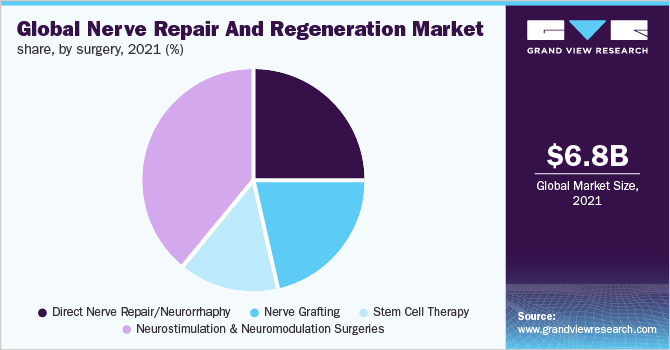 Global nerve repair and regeneration market share, by region, 2015 (%)