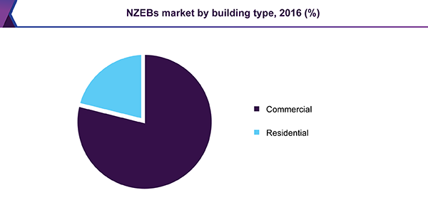 Global Net-Zero Energy Buildings market by type, 2016 (%)