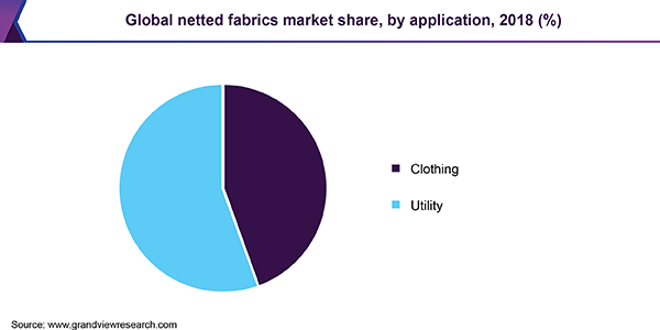Global netted fabrics Market