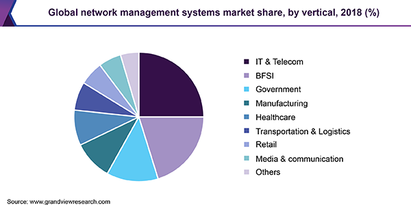Global network management systems market share, by vertical, 2018 (%)