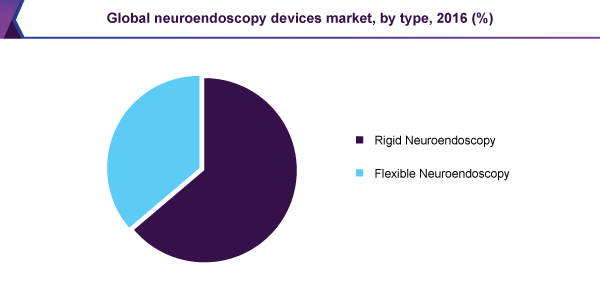 Global neuroendoscopy devices market