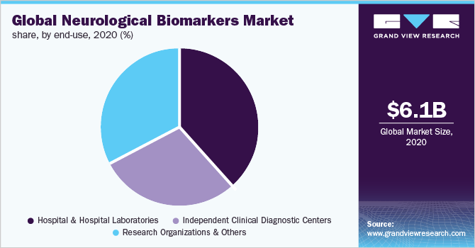 Global neurological biomarkers market