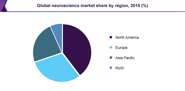 Global neuroscience market