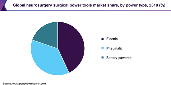 Global neurosurgery surgical power tools market share, by power type, 2018 (%)