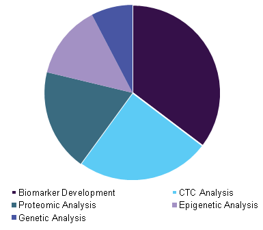 Next Generation Cancer Diagnostics Market Size Report 2018 2024