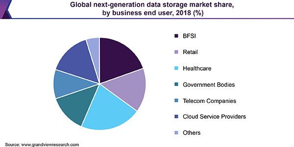Global next-generation data storage market
