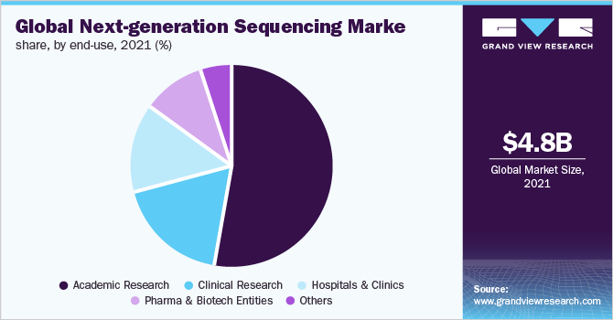 Global next generation sequencing market share, by end use, 2018 (%)