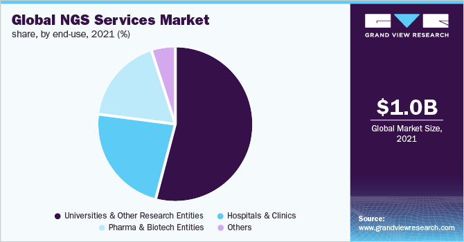 Global NGS services market