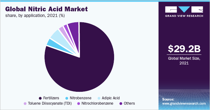 Global nitric acid market share, by region, 2019 (%)