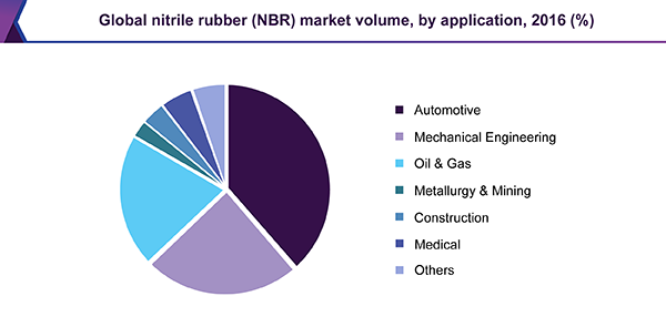 Global nitrile butadiene rubber (NBR) market volume, by application, 2016 (%)