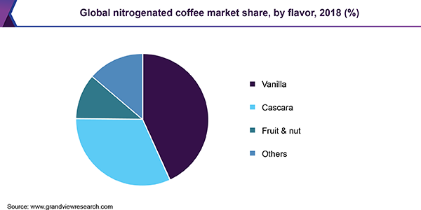 Global nitrogenated coffee Market