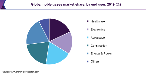 Global noble gases market share