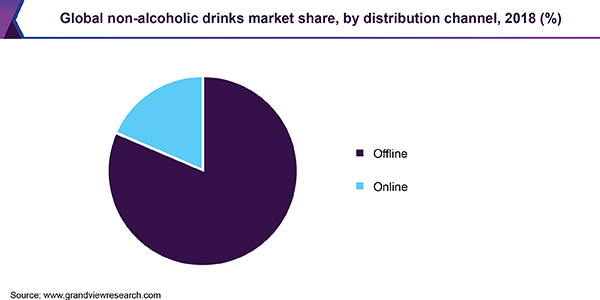 Global non-alcoholic drinks market share, by distribution channel, 2018 (%)
