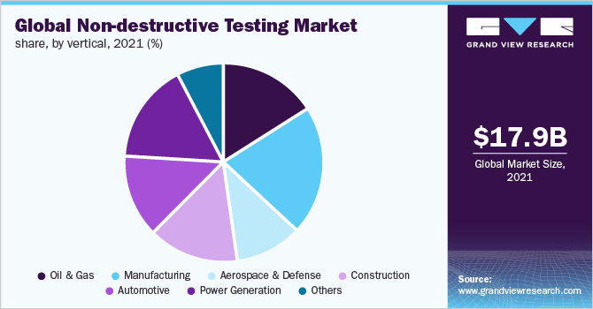Global non-destructive testing market share