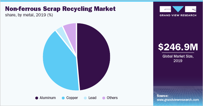Global non-ferrous scrap recycling market share