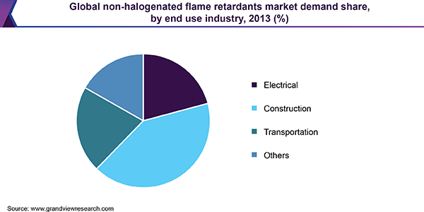 Global non-halogenated flame retardants market