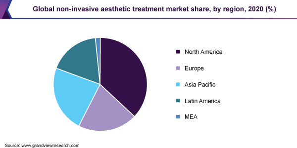 Global non-invasive aesthetic treatment market share, by region, 2020 (%)