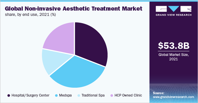 Global non-invasive aesthetic treatment Market