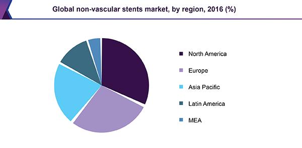 Global non-vascular stents market, by region, 2016 (%)