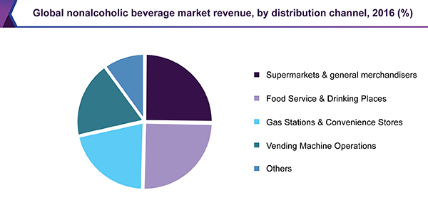 Global nonalcoholic beverage market revenue, by distribution channel, 2016 (%)