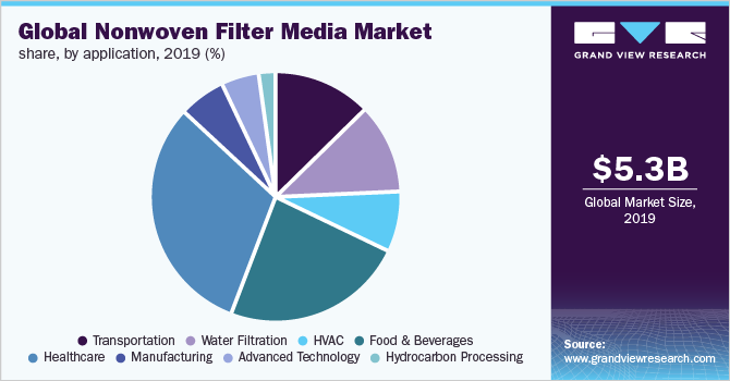 Global nonwoven filter media market
