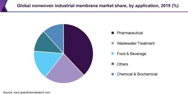 Global nonwoven industrial membrane market share, by application, 2019 (%)