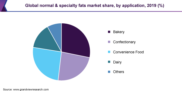 Global normal & specialty fats market share