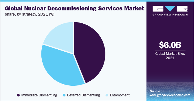 Global nuclear decommissioning services market revenue, by strategy, 2016 (%)