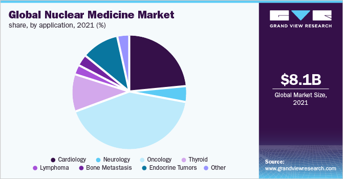 Global nuclear medicine market share, by products, 2016 (%)
