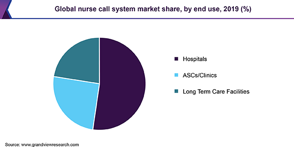 Global nurse call system market