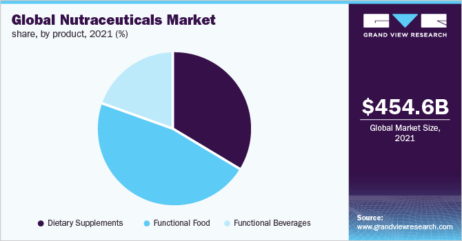 Global nutraceuticals market revenue, by region, 2016 (%)