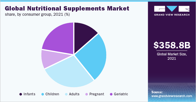 Global nutritional supplements market