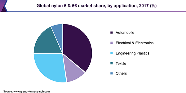Global nylon 6 & 66 market share, by application, 2017 (%)