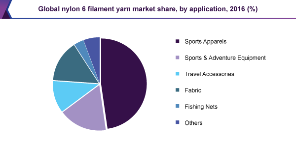 Global nylon 6 filament yarn market
