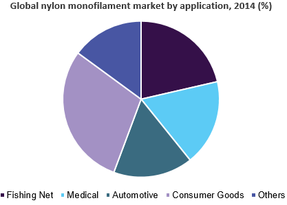 Global nylon monofilament market size
