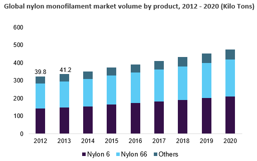 Global nylon monofilament market