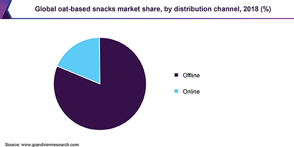 Global oat-based snacks Market