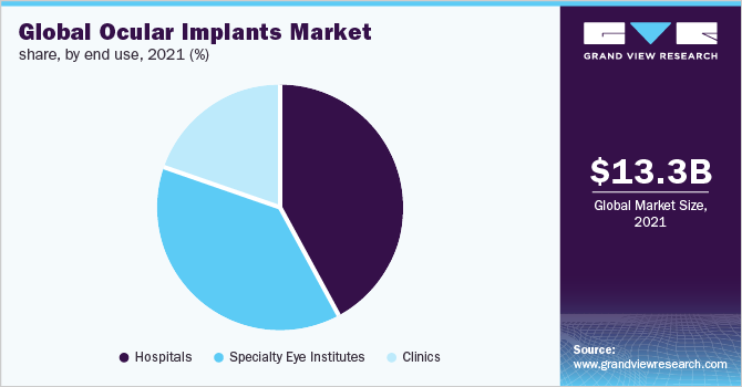 Global ocular implants market share