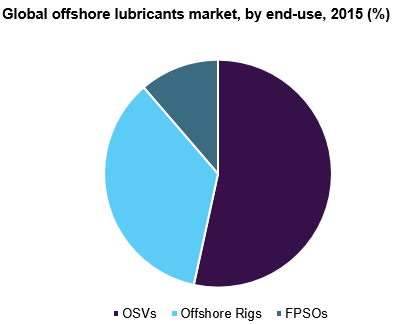 Global offshore lubricants market