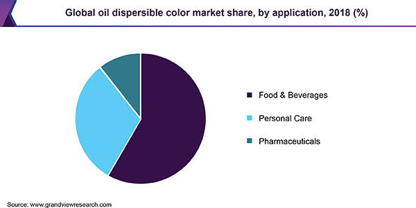 Global oil dispersible color market share, by application, 2018 (%)